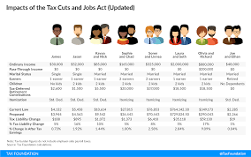 tax cuts and jobs act page 2 sherdog forums ufc mma