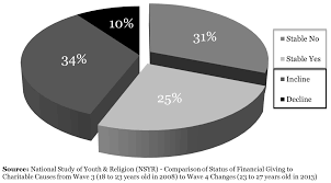religions special issue youth emerging adults faith and giving