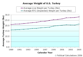 political calculations u s turkey production plunges