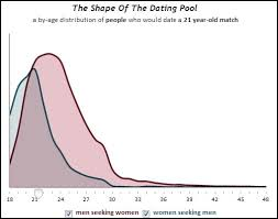 OK Cupid Data on Sex  Desirability  and Age   Sociological Images The Society Pages