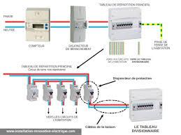 tableau electrique pour cuisine ajouter un tableau électrique divisionnaire les règles à respecter