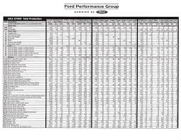 2013 mustang production numbers gt500 production numbers svtperformance com