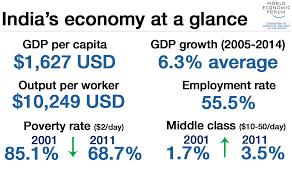 19 charts that explain india u0027s economic challenge world economic