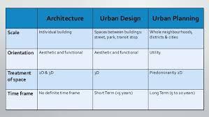 Home Design And Architect What U0027s Different Between Urban Planning Urban Design Architecture U2026