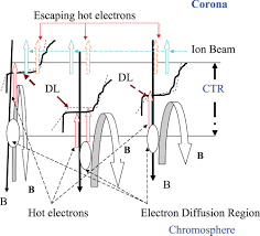 reconnection driven double layers in the stratified plasma of the