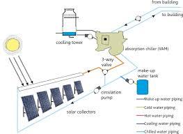 solar air conditioning nzeb