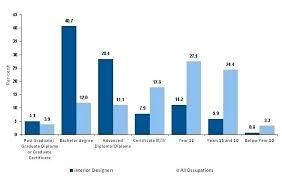 Home Interior Designer Salary Annual Salary Of An Interior Designer Annual Salary Of An Interior