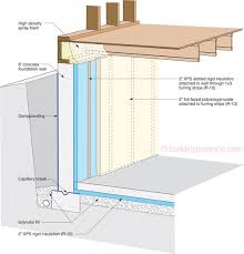 R Value Insulation For Basement Walls by Etw Foundation 2
