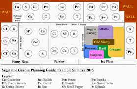 Vegetable Garden Layout Guide Guide Vegetable Garden Planning Layout Design Ideas For Beginners