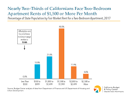 Cheapest Cost Of Living In California by New Census Figures Show That 1 In 5 Californians Struggle To Get