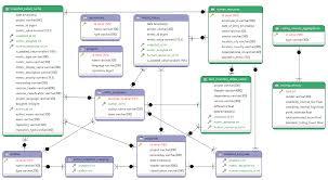 hr schema tables data integrating human resources data