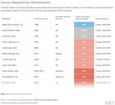 Seeking Npr Npr On Charts See Which Lawmakers Are Retiring Or