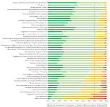 preparedness for practice the perceptions of graduates of a