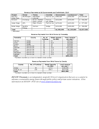 Here Methodology Leasing Vehicles With Effect From January 01 Renew Wisconsin January 2011