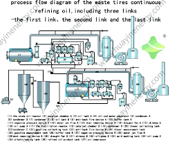 waste tire pyrolysis oil bad smell removing system used idolza