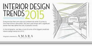 interior design trends 2015