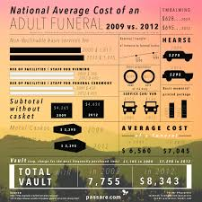 funeral cost national average cost of an funeral in the us 2009 vs 2012
