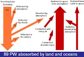 earth sankey diagrams