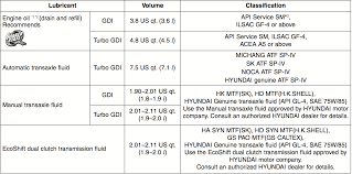 hyundai veloster maintenance schedule all in one maintenance and part numbers
