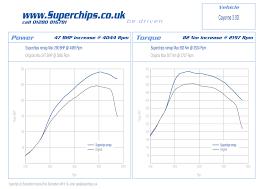 porsche cayenne 3 litre diesel superchips ecu remap optimises the 3 0 litre porsche cayenne