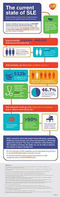 126 best lupus infographics images on autoimmune