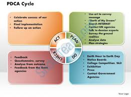 pdca cycle powerpoint presentation slide template templates