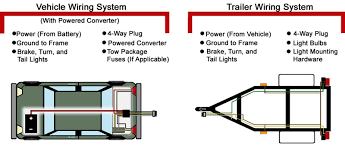 troubleshooting 4 and 5 way wiring installations etrailer
