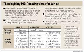 butterball turkey roaster trendopic trending topics breaking news daily
