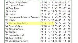 Premier League Table Metropolitan Ryman Premier Record Stands At 999 Sport
