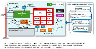 smart meter solutions include low energy microcontrollers robust