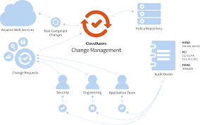 change management diagramg change management process will route change requests to the most appropriate queue designated approvers can request additional information