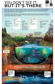 polluted soil infographic it u0027s the international year of soils