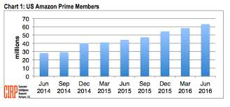 amazon 2016 black friday deals prime membership new study amazon reaches 63m u s prime members u2014 surpassing half