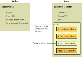 managing authorization and access control