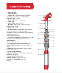 simmons submersible turbine pump mather pump service
