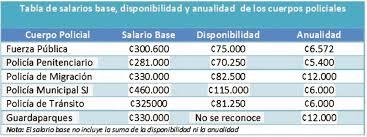 tabla de salarios en costa rica 2016 sifupcr en defensa de los cuerpos policiales de costa rica sifupcr