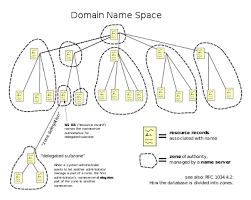 Dns Lookup How A Domain by Domain Name System Wikipedia