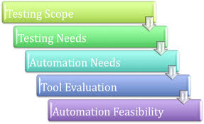 guide test automation thoughtworks