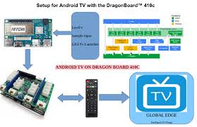 tv android 96boards android tv dragonboard 410c