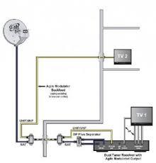 dish network setup diagram wiring diagram simonand