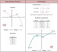 Graphing Square Root Functions Worksheet Transformation Of Graph Math Math And Algebra