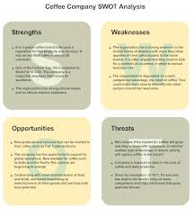 How To Make A Resume For A Restaurant Job Swot Analysis Swot Analysis Examples And How To Do A Swot Analysis