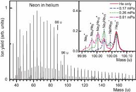 whats included in 96u a mass spectrum of helium nanodroplets doped with neon at a partial