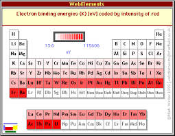 Development Of The Periodic Table Periodic Table And Bonding Periodic Properties And The