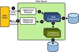 tutorial web service java howard s blog java web applications