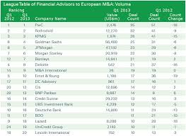 Investment Banking League Tables Europe