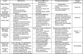 business process improvement plan template