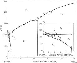 glory of piezoelectric perovskites iopscience
