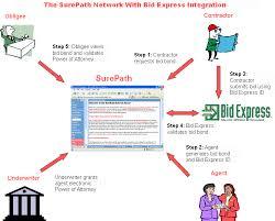 bid bond bid express