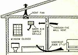 venting exhaust fan through roof great bathroom fan sizing and routing a bath vent duct down out or